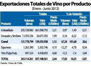 Exportaciones de vino a granel se duplicaron