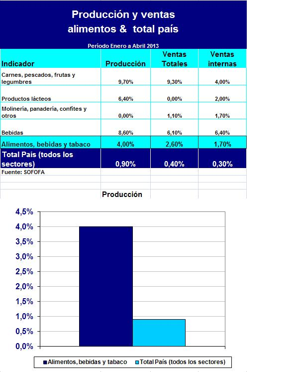 PRODUCCION Y VENTAS enero abril 2013