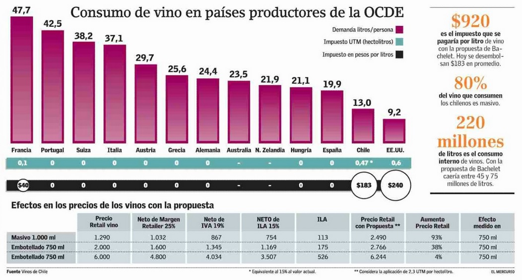 consumo vinos