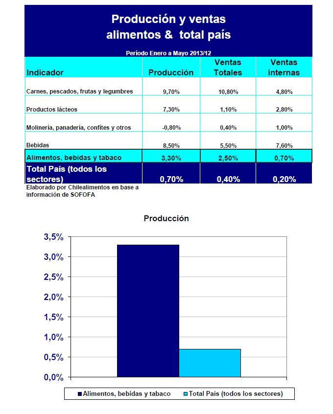 produccion y ventas enero mayo 2013