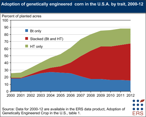 adoption of genetically engineered  corn in the u.s.a. by trait  2000-12