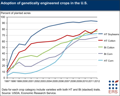 adoption of genetically engineered crops in the u.s